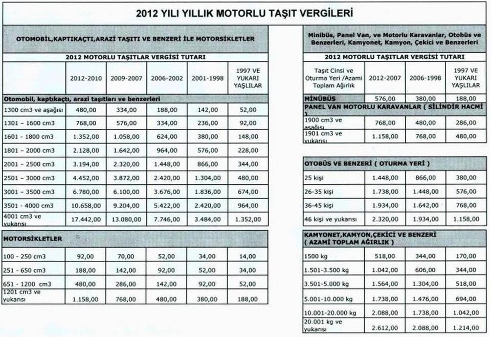 2012 Motorlu Taşıtlar Vergisi Ne Kadar Biliyor Musunuz?