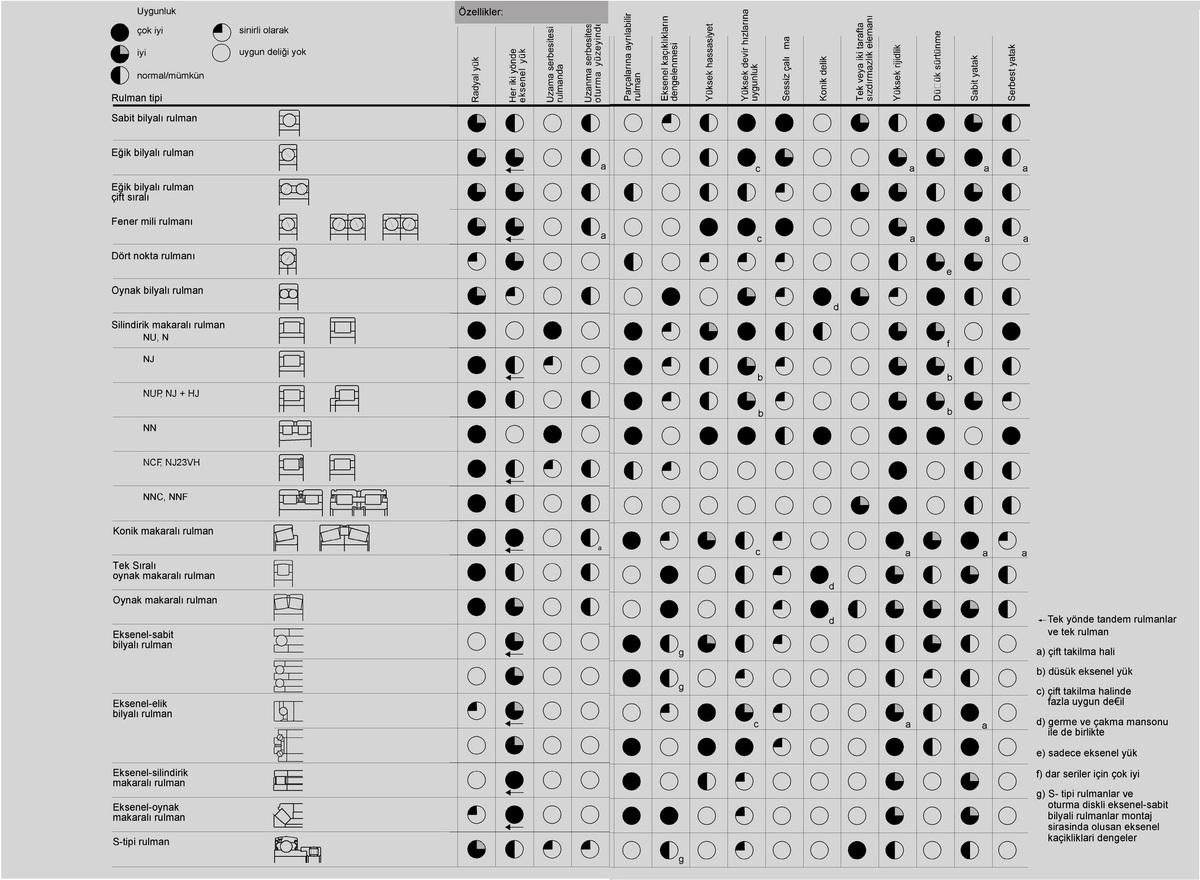 Krank mili ekleri: amaç, tipler, kontrol etme ve değiştirme özellikleri