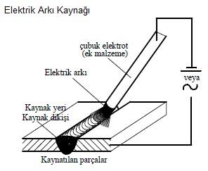 Sanayide Kullanılan Kaynak İşlemi Ve Yöntemleri